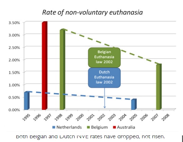 research on active euthanasia in the netherlands found that 11 the voluntary euthanasia society (ves) was founded in 1935 by a group of   in oregon, research often led by dr linda ganzini has found that the primary.